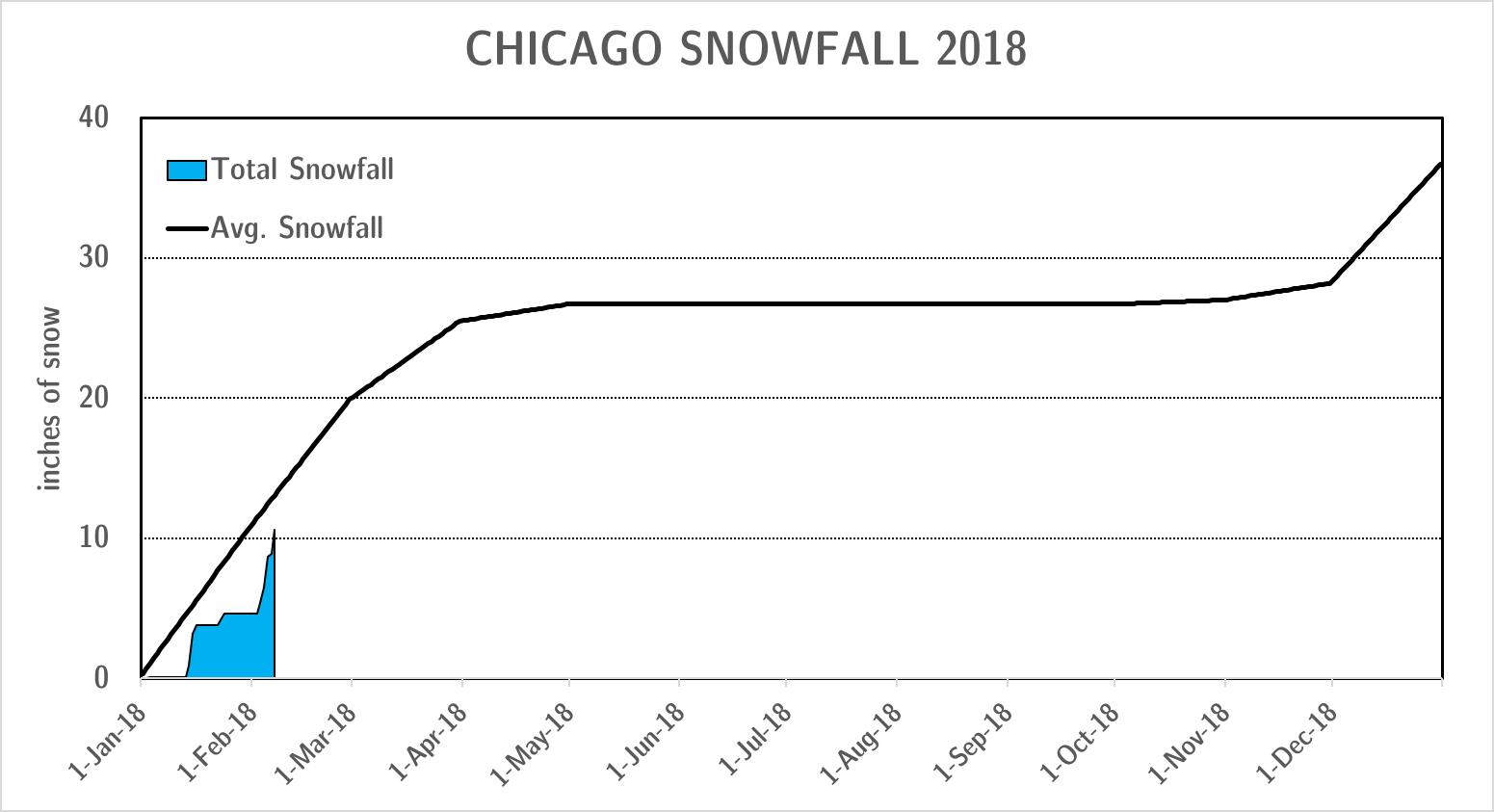 snowfall_feb7.png