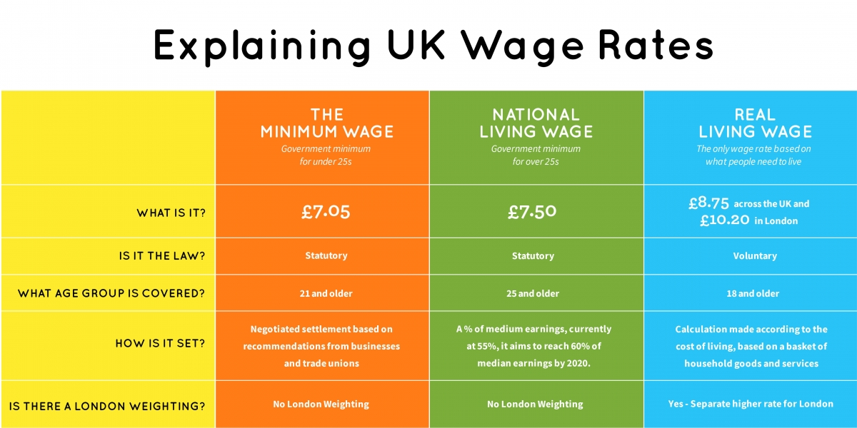 about the real living wage