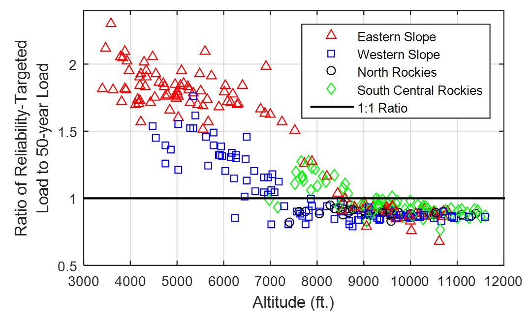 Ratio of the computed reliability-targeted ground snow load to the 50-year ground snow load at 327 sites in Colorado.