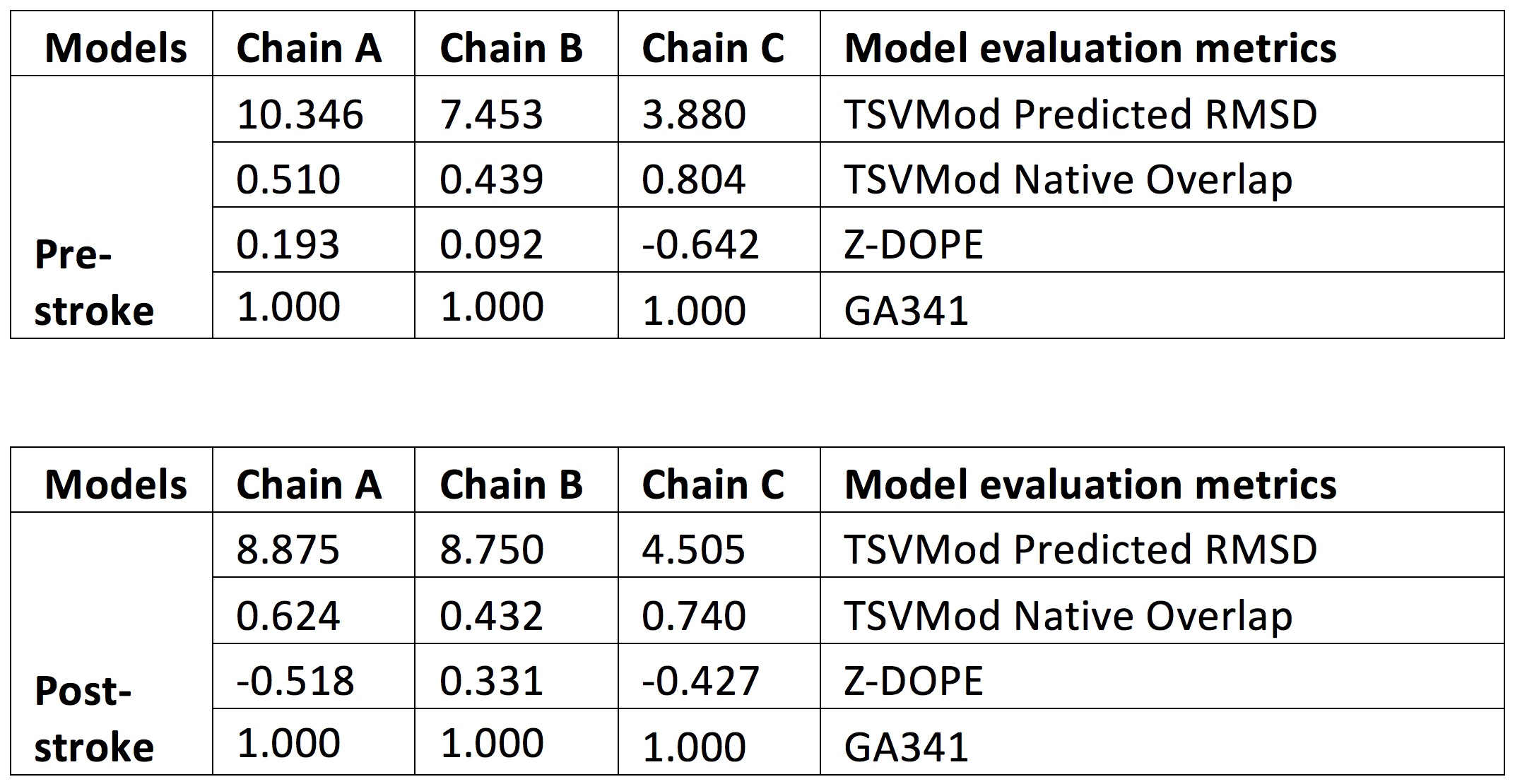 The models were evaluated using ModEval [1] methodology. Evaluation metrics are tabulated for the two models that were developed. The TSVMod predicted Cα root-mean-square deviation (RMSD) shows the Cα-RMSD of the model from the template structure and predicted native overlap provides the fraction of Cα atoms in the model within 3.5 Å of the corresponding atoms in the template structure after rigid-body superposition [2]. zDOPE is a normalized Discrete Optimized Protein Energy (DOPE), an atomic distance-dependent statistical score. Negative values indicate better models [3]. GA341 model score is derived from residue-level statistical potential that was optimized, including distance-dependent, contact, Phi/Psi dihedral angle, and accessible surface statistical potentials. A value > 0.7 generally indicates a reliable model, defined as ≥ 95% probability of correct fold [4].  1.     Pieper U  et al , ModBase, a database of annotated comparative protein structure models, and associated resources. Nucleic Acids Res (2011).  2.     Eramian  et al , How well can the accuracy of comparative protein structure models be predicted? Protein Sci (2008).  3.     Shen MY  et al , Statistical potential for assessment and prediction of protein structures. Protein Sci (2006)  4.     Melo F  et al,  Statistical potentials for fold assessment. Protein Sci (2002).