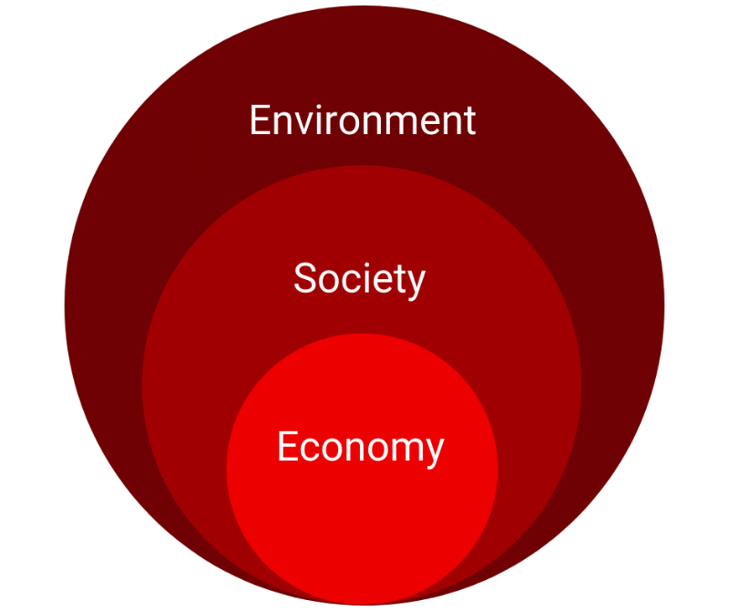 Nested Sustainability.png