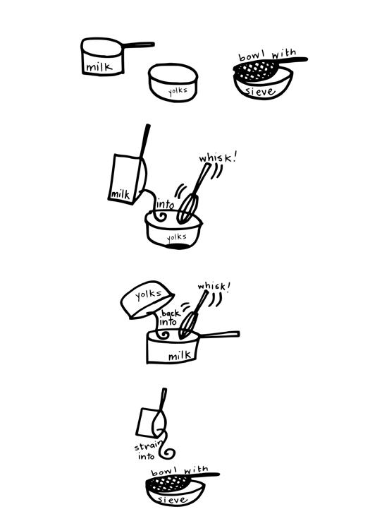 custard instructions