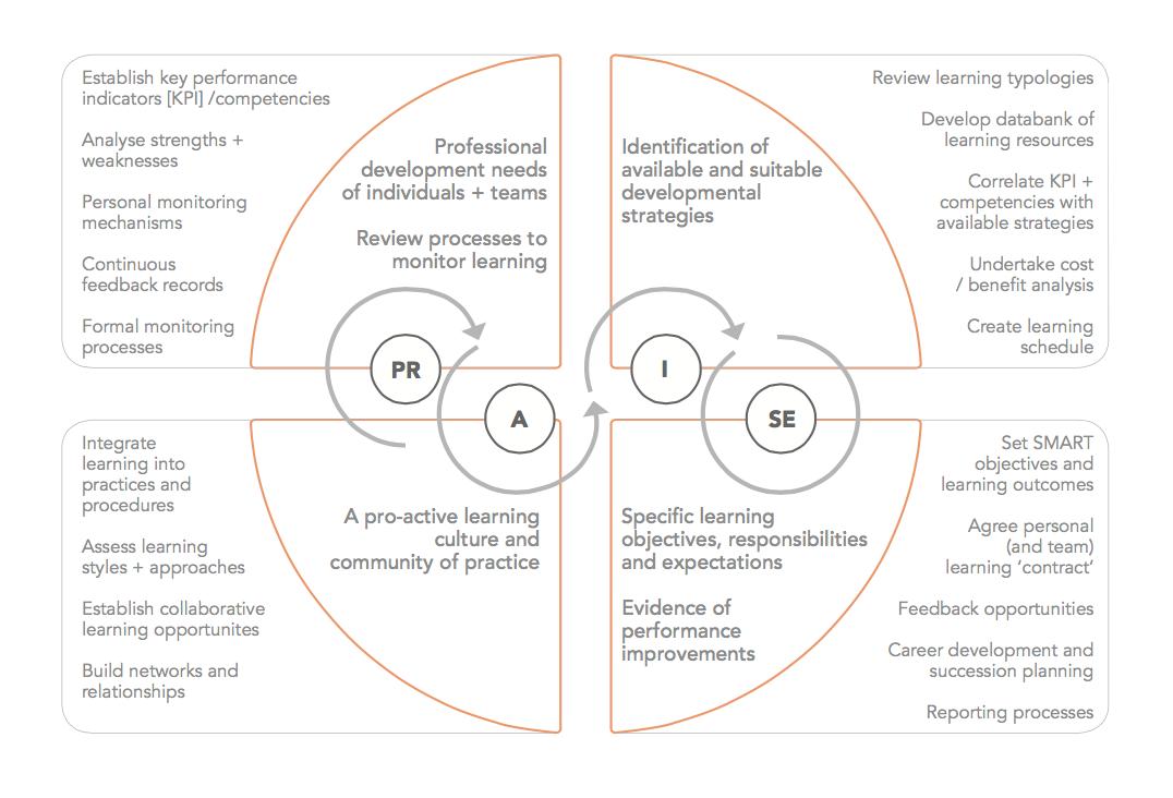 Fig 2.   Adopt the PR-Praxis – PRAISE – Professional Development Framework (PDF)