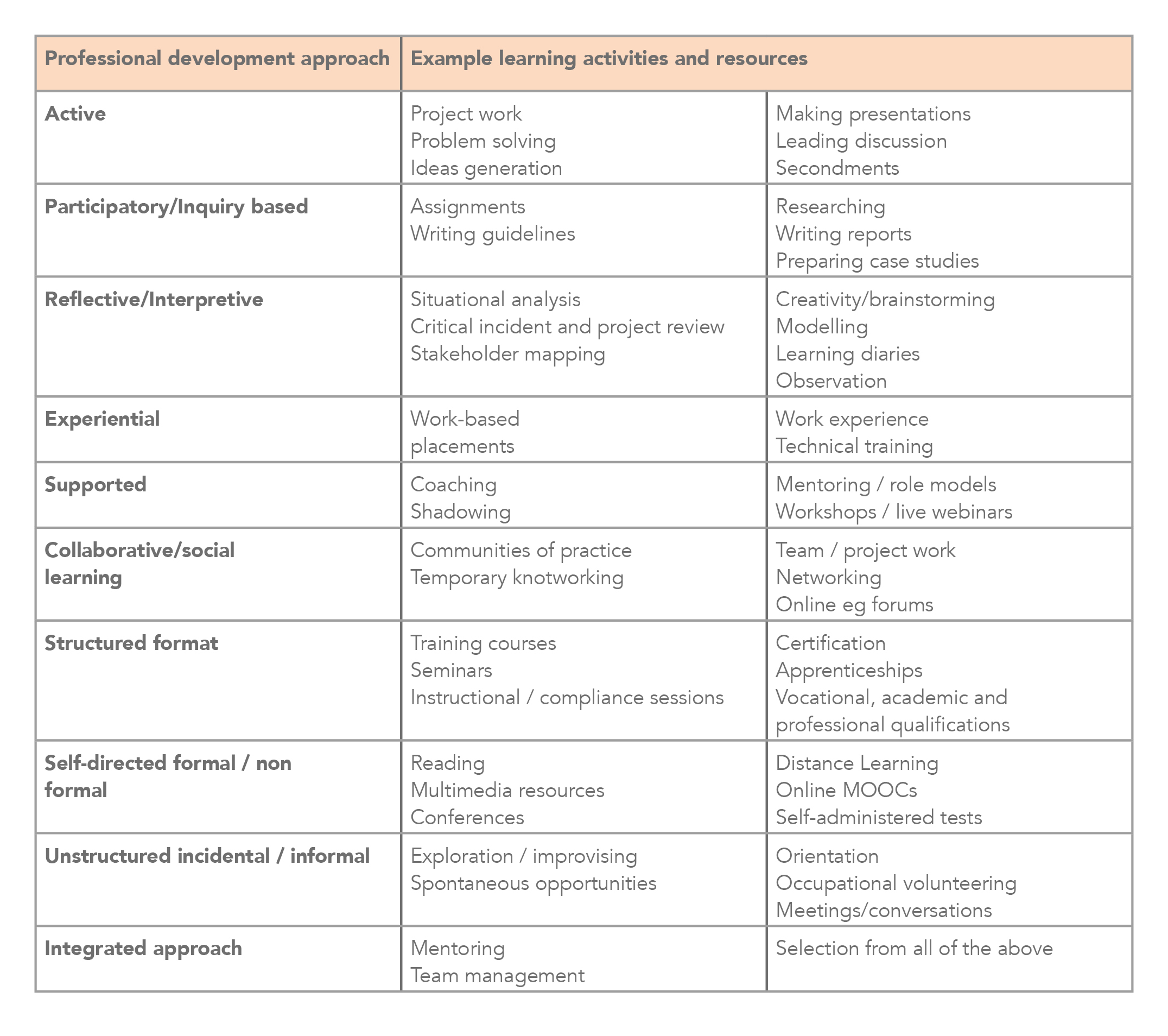 Fig 3.  Use a checklist for developing a databank of learning activities and resources.