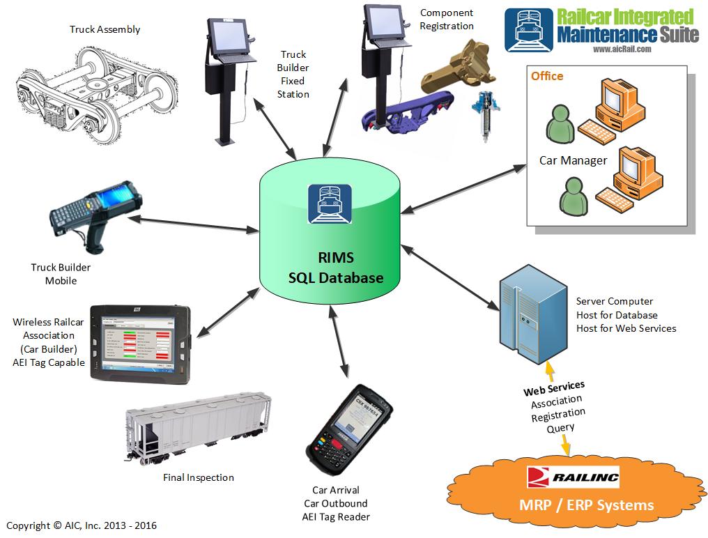 RIMS Diagram.png