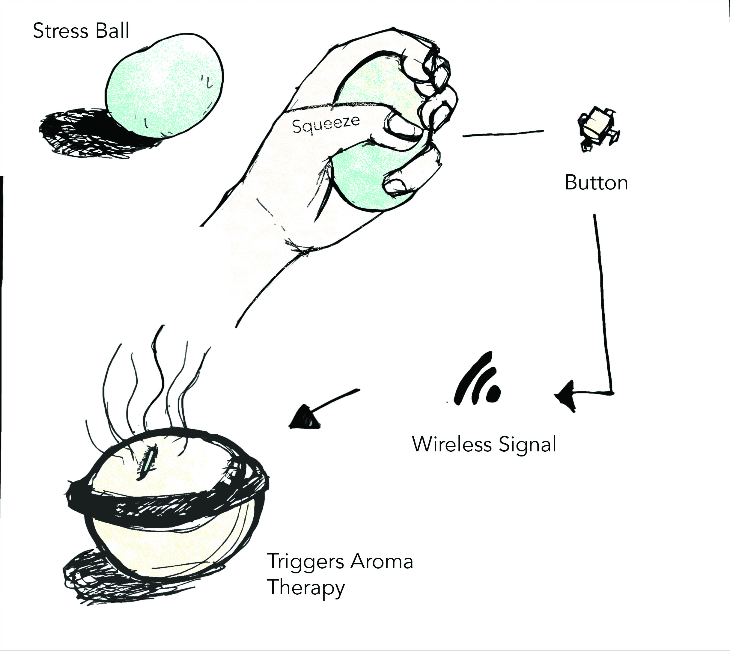 stressball_aroma therapy.jpg