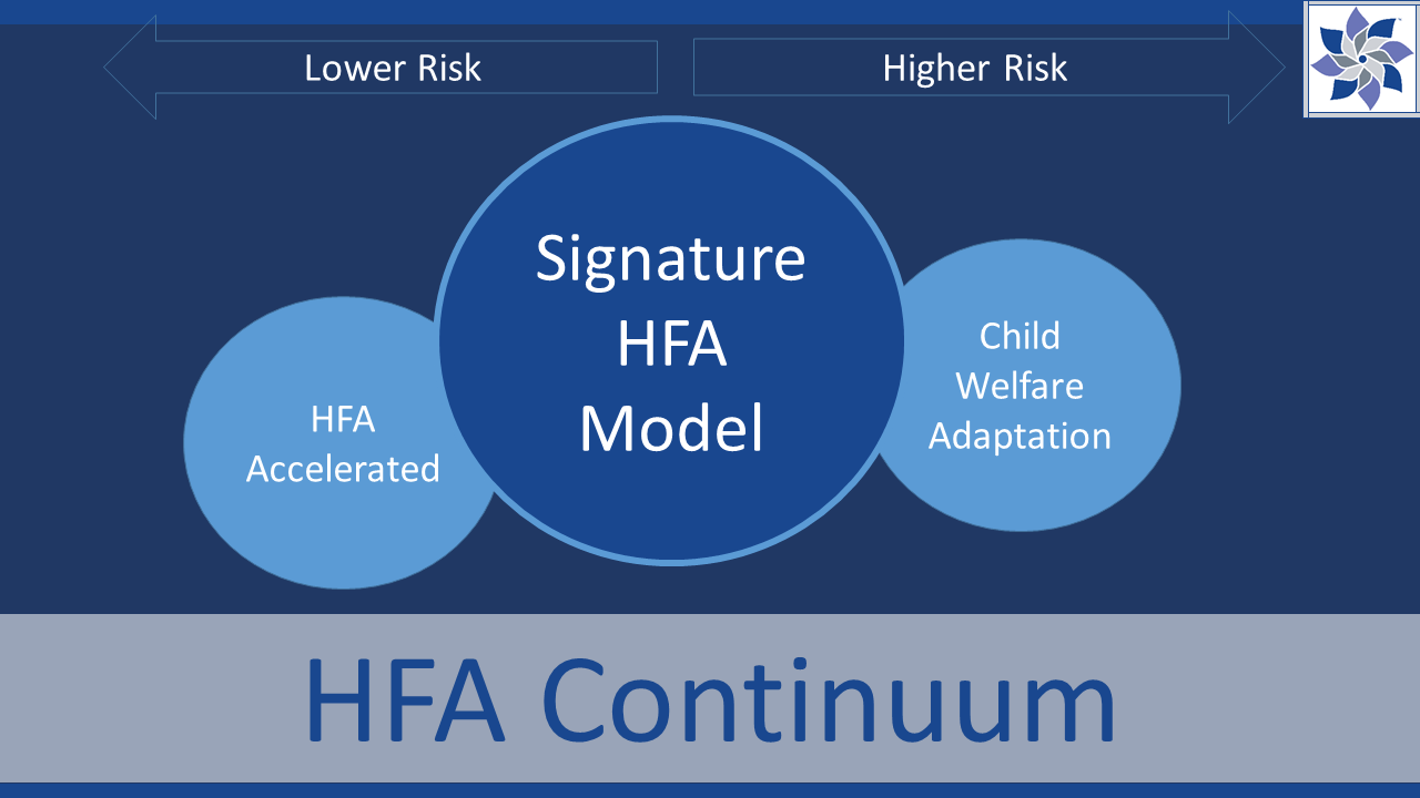 3 ways to implement HFA