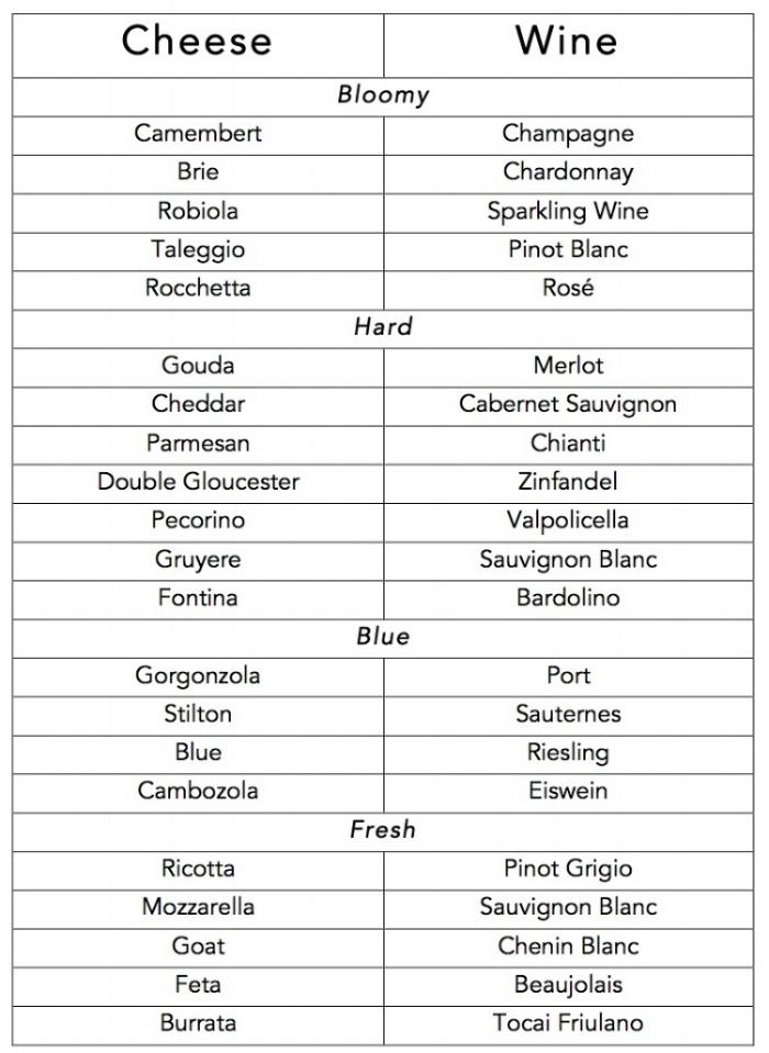 Virginia Wine and Cheese Pairings