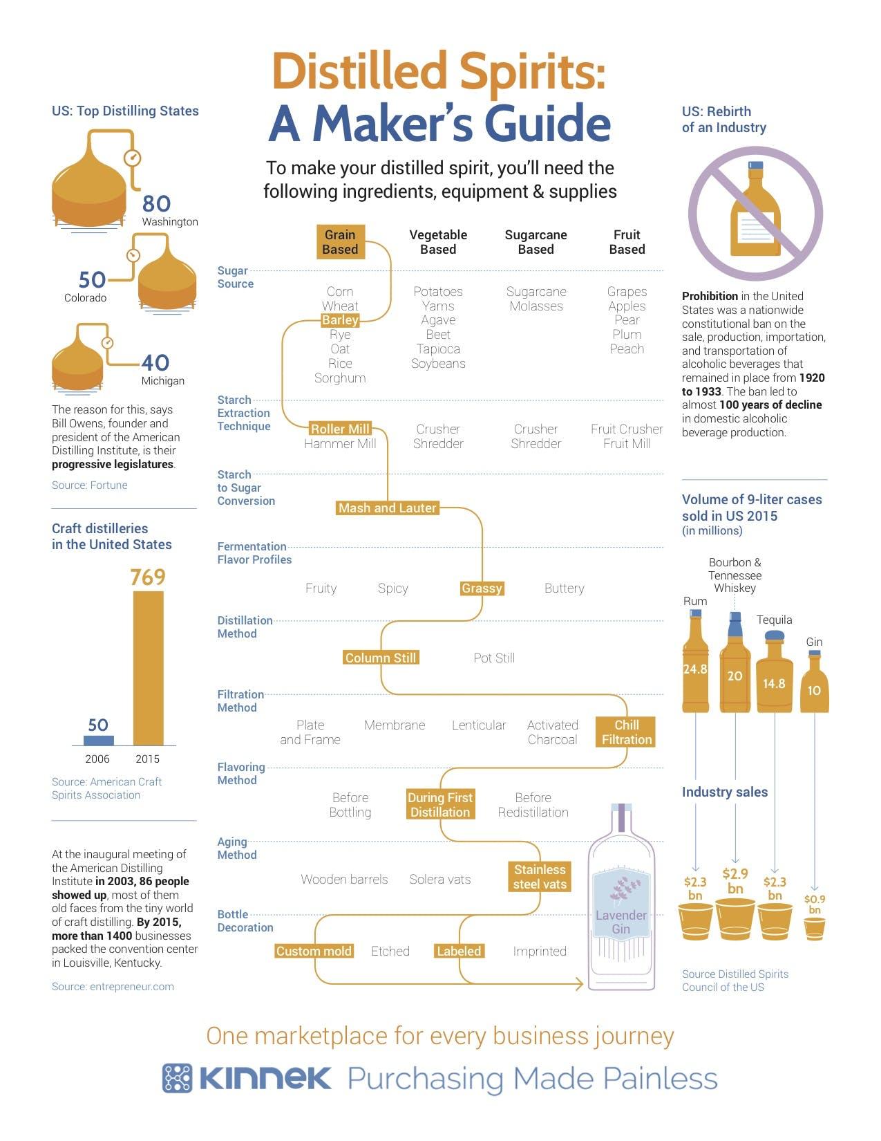 Infographics: Craft Distilling