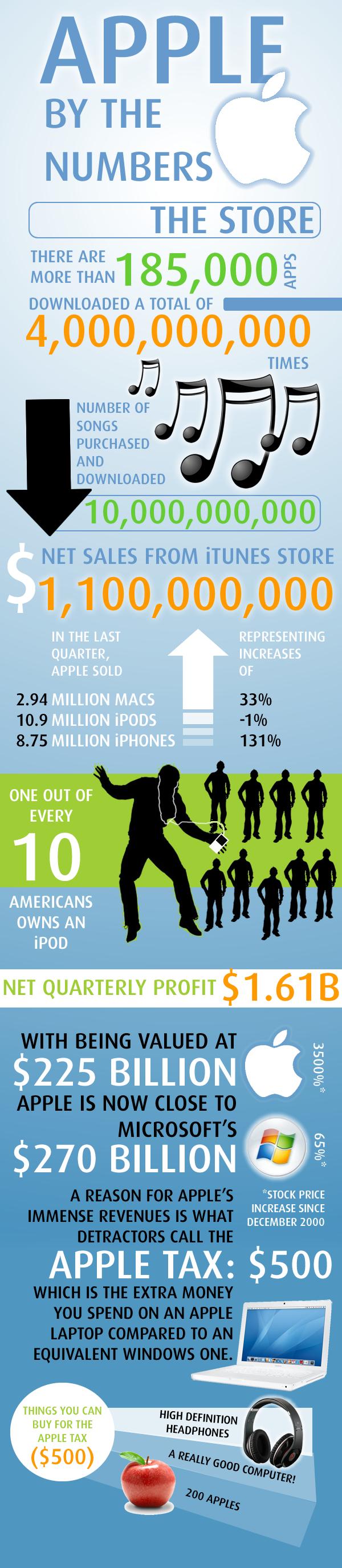 Apple Infographic.jpg