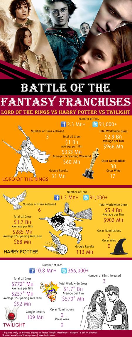 Fantasy Franchises.jpg