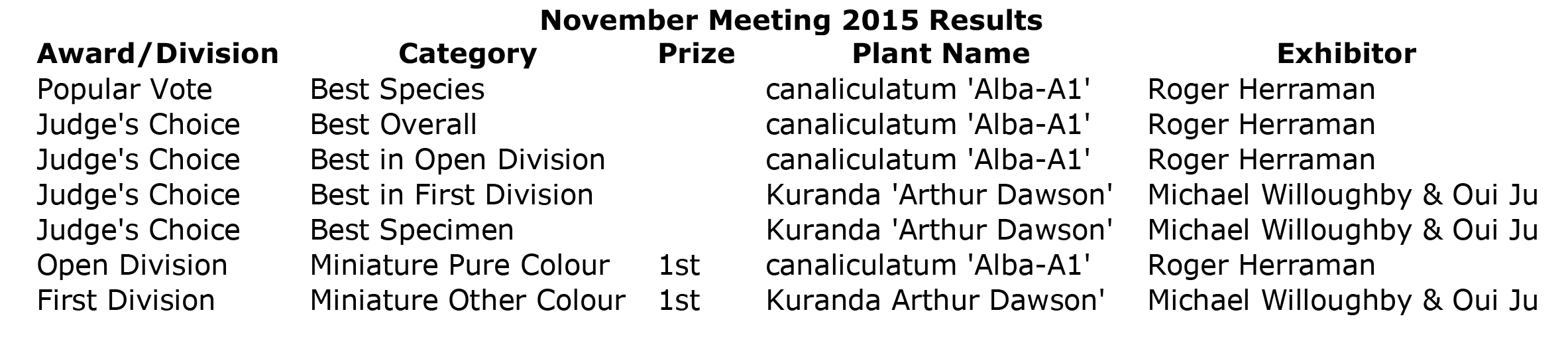 November Meeting 2015 Results.jpg