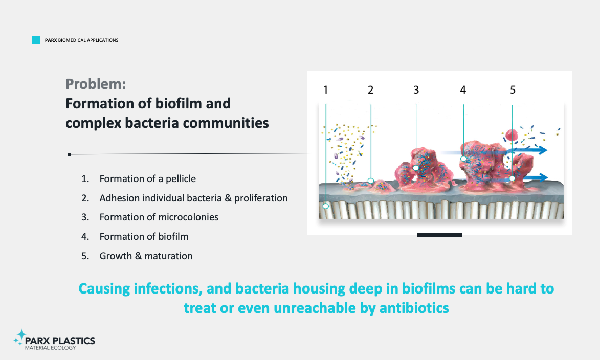 The problem with implants and other (medical) applications is the fact that biofilm builds up on the surface of the plastics allowing bacteria to proliferate. This biofilm layer can even act as a shield for bacteria, making them unreachable against antibiotics.