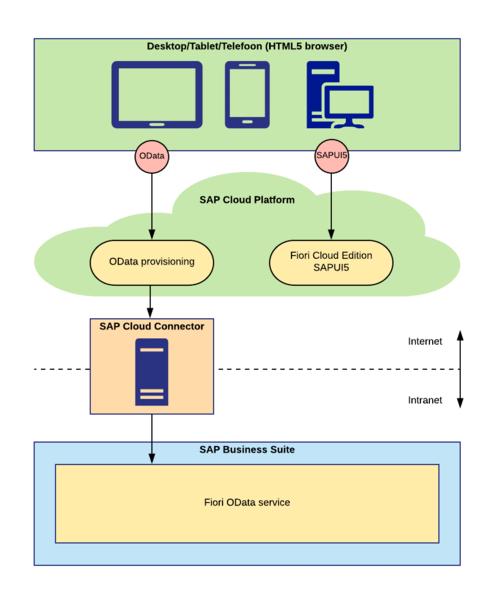 Figure 3: Cloud scenario