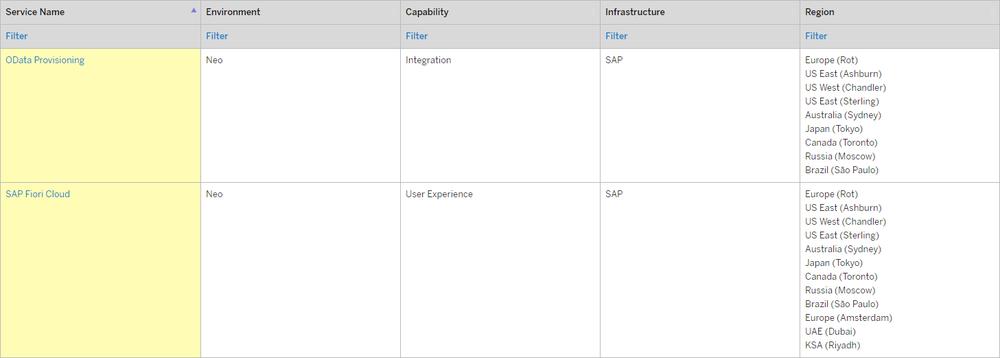 Figure 8: SAP Fiori Cloud and OData Provisioning data center locations