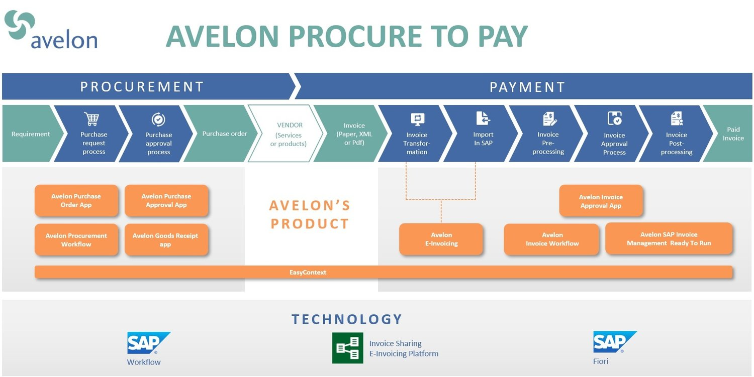Avelon Procure to Pay — Avelon Be