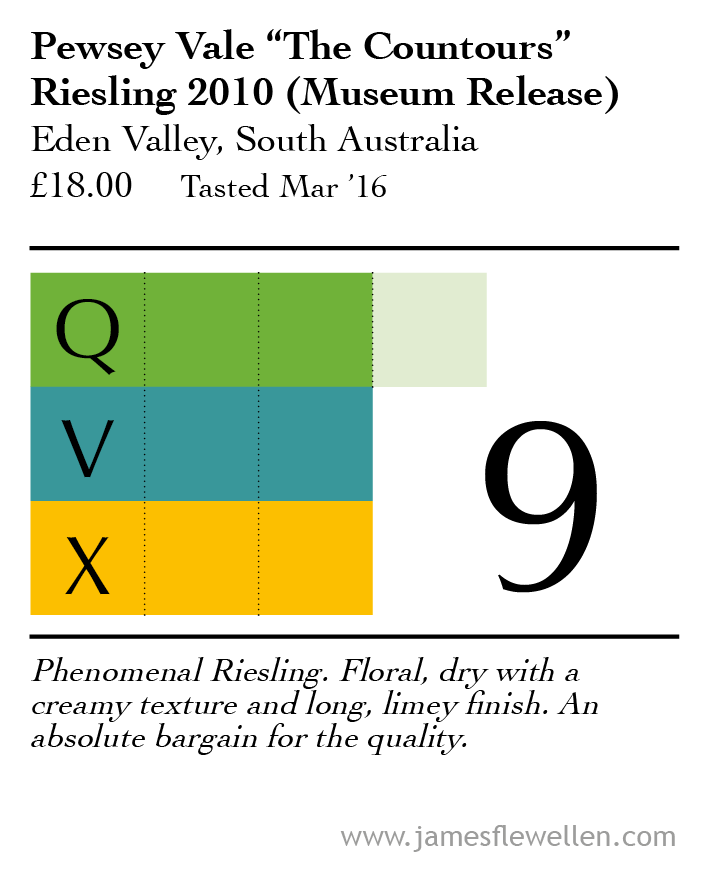 Absolute text book example of what Riesling should be, let alone South Australian Riesling. And for under £20! You can get better wines, but certainly not at that price.