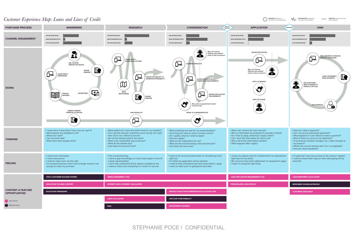 Customer Experience Map - As part of a project for a major Canadian financial institution. I researched and developed a customer experience map to illustrate the customer's perspective when exploring the prospect of borrowing money.Client: Financial Institution