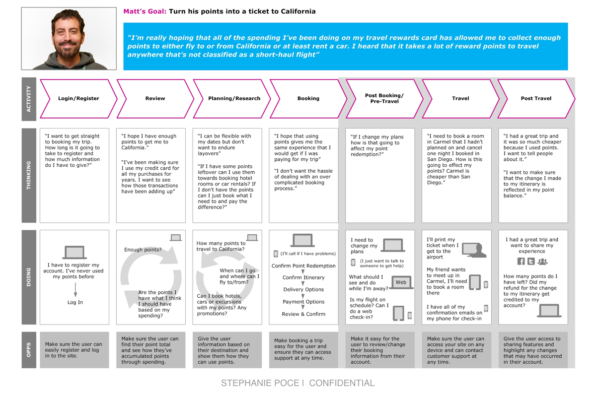 User Journey Map - As part of an experience review of a travel rewards program for a major Canadian financial institution, I created a user journey map based on a customer persona. The map explores Matt's journey from consideration of point redemption through to post-travel experience.Client: Financial Institution