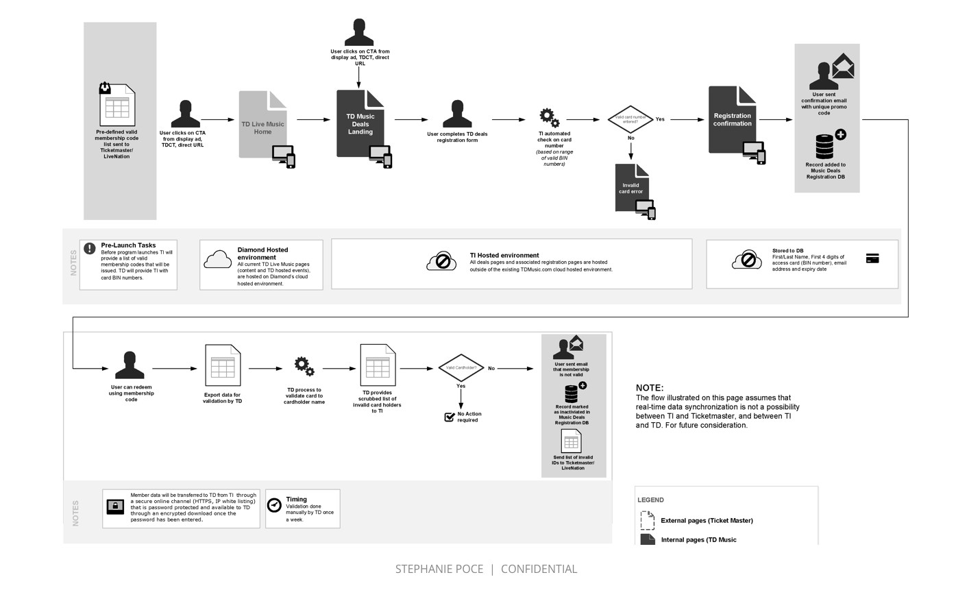 Process Flow - This registration process flow (excerpted from a larger set of flows created for this project) illustrates the process of registering for TD Music Access. This website allowed TD customers to access discounted concert tickets and merchandise. The flow depicts how information is stored and transferred within the system along with back-end processes and requirements.