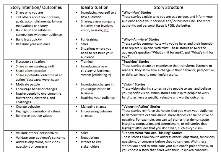 "all Information included in this chart is from ""Whoever tells the best story wins: how to use your own stories to communicate with power and impact"" by annette simmons."