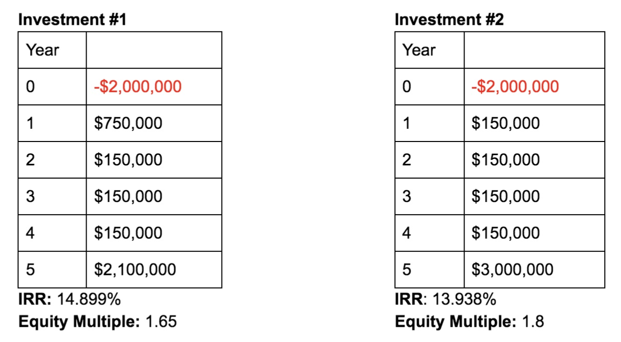 Equity Multiple in Commercial Real Estate — Commercial Real Estate