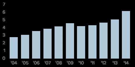 Concert ticket sales in billions (from statista.com)