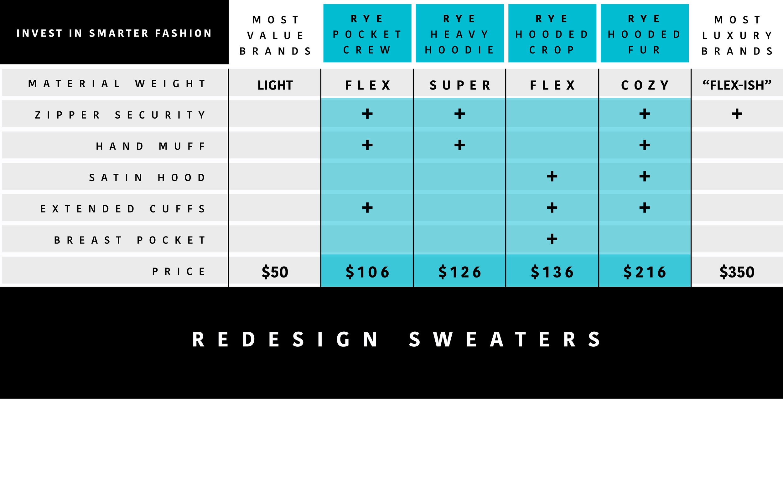 REDESIGN COMPARISON CHART png