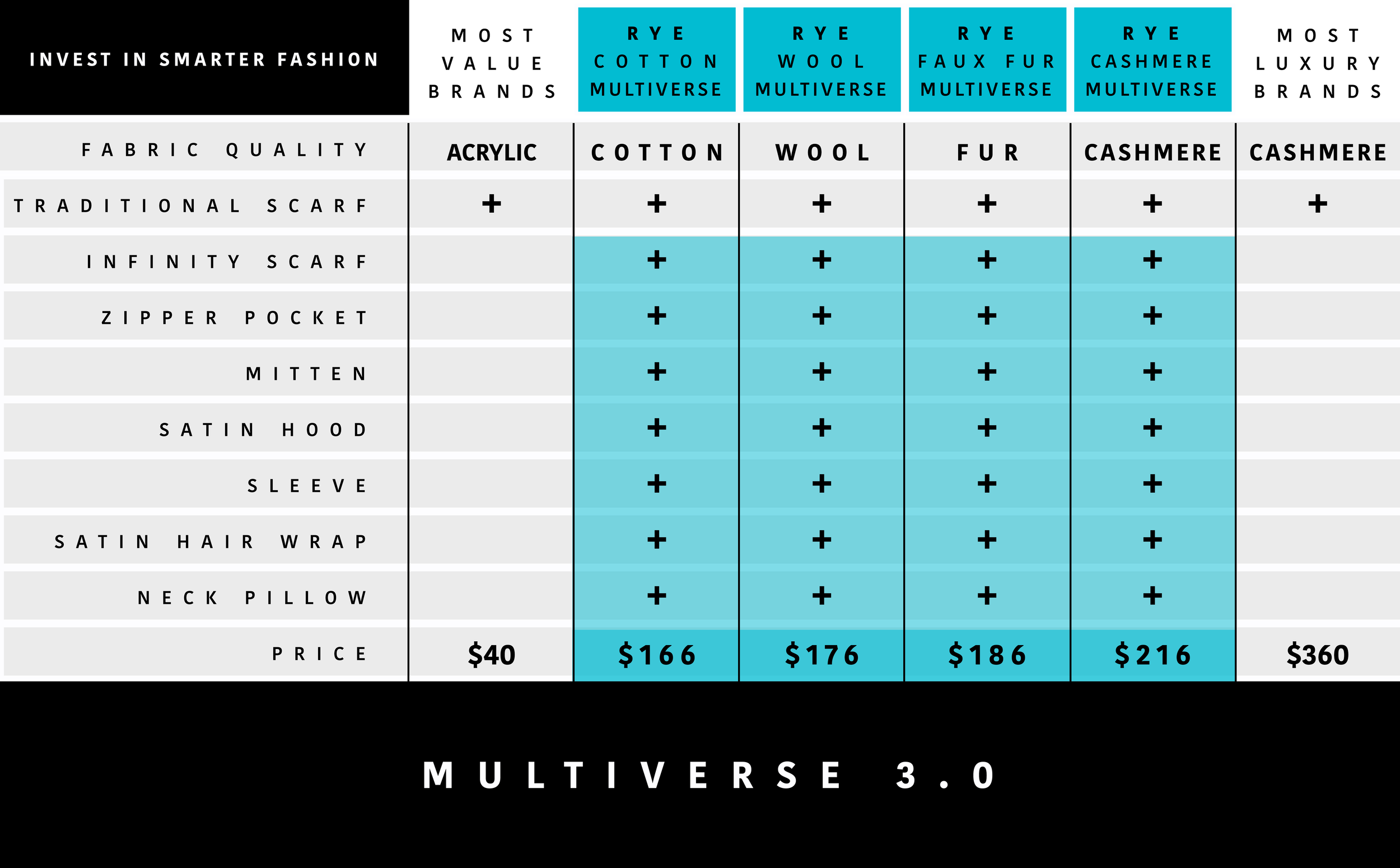 MULTIVERSE COMPARISON CHART v1.png