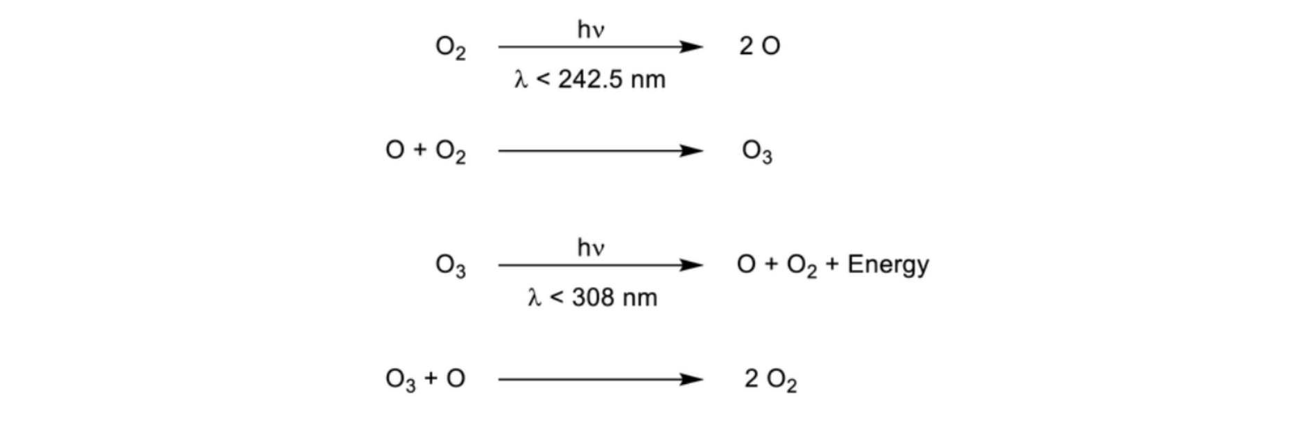 Figure 2.  The Chapman Cycle. (6) Ozone is both formed and destroyed via various reactions in the stratosphere that involve oxygen. The dissociation of ozone (O3) into O2 and O is responsible for most of ozone's UV absorption.