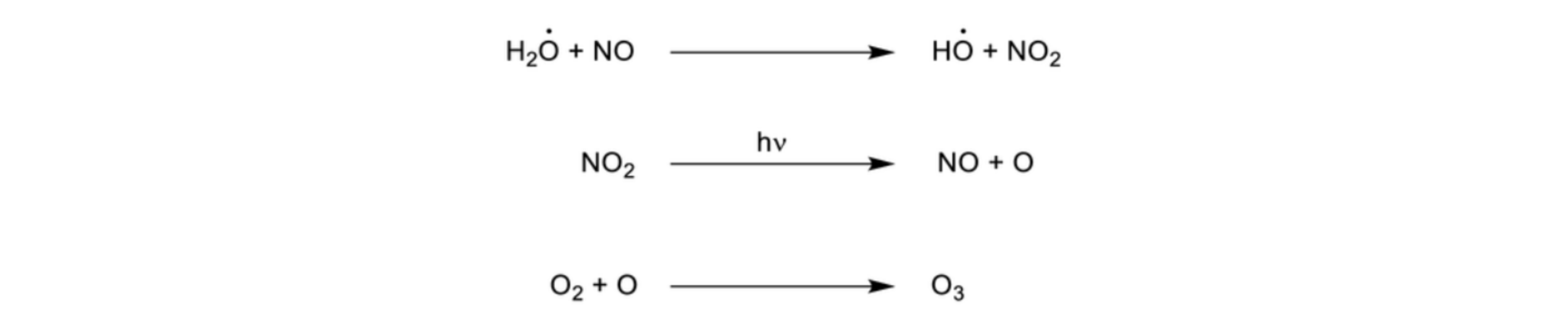 Figure 3.  Nitric oxides react with peroxy radicals (which are formed from hydrocarbons) to create ozone on the ground (6).