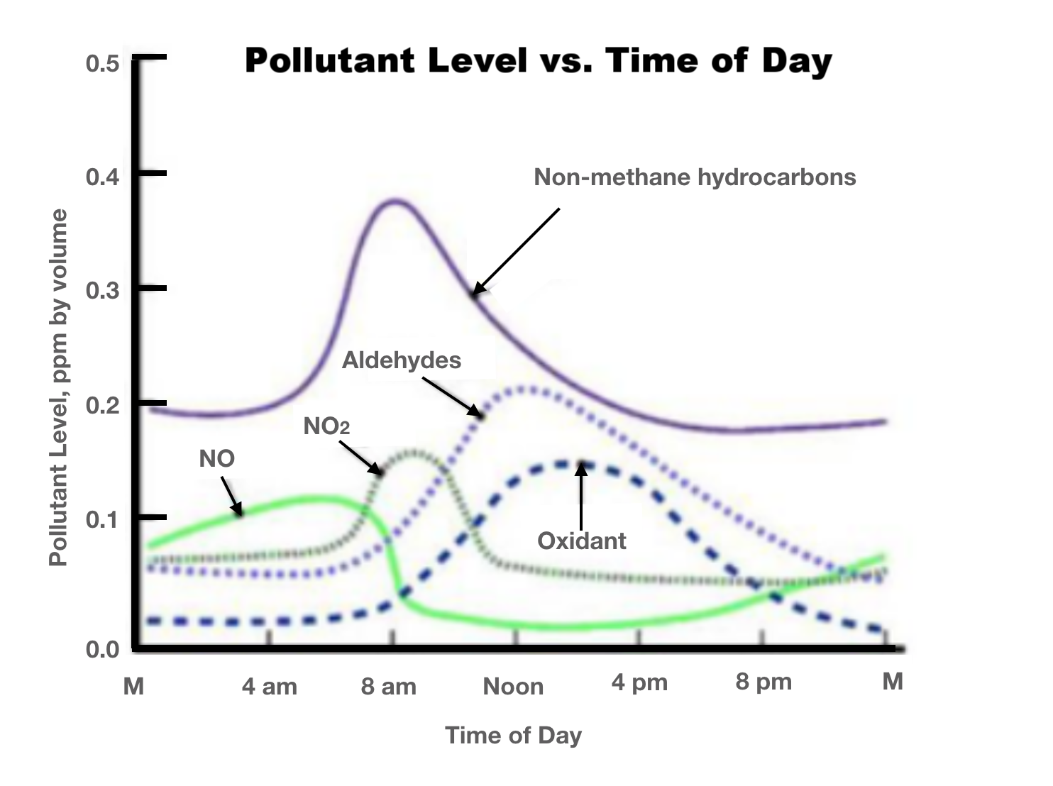Figure 5. Stanley E. Manahan, Fundamentals of Environmental Chemistry (Boca Raton, FL, Lewis Publishers, 1993), 630.