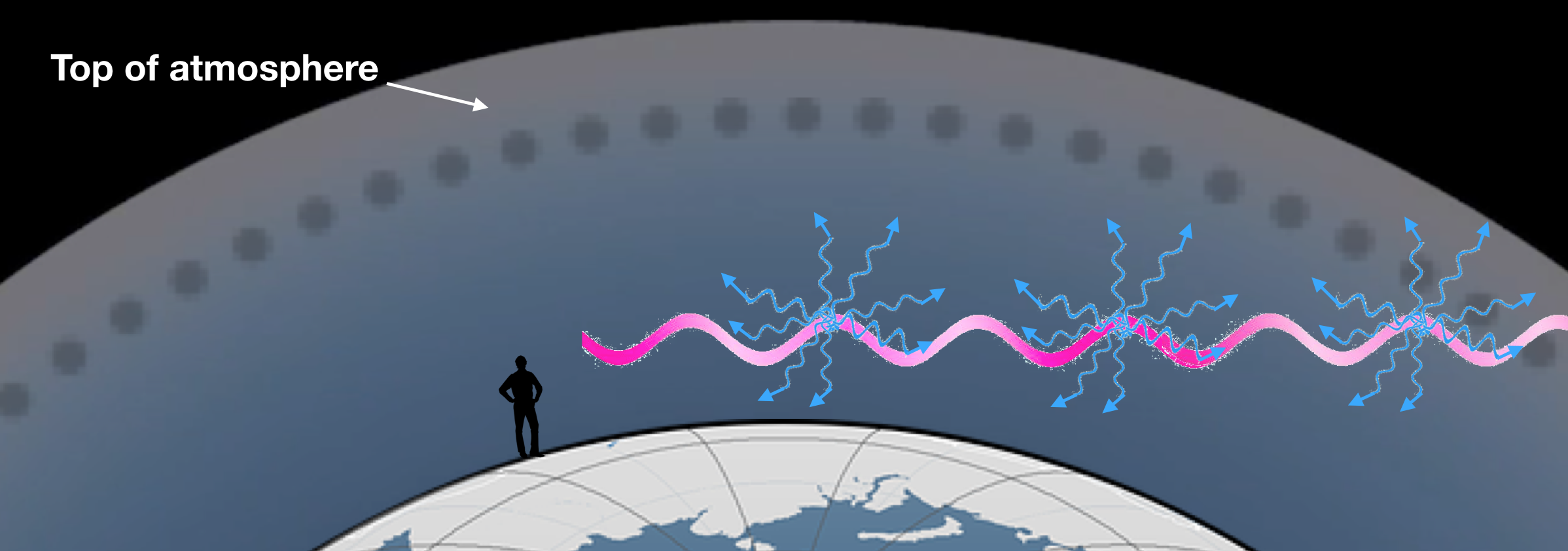 Artist's impression of Rayleigh Scattering when sun is low on the horizon