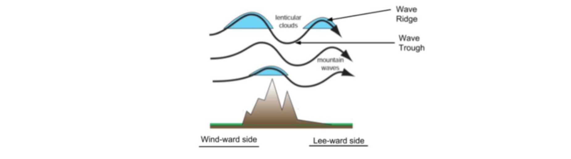 Figure 1: Wind moves from the 'wind-ward side' (left in the picture) toward the 'lee-ward side' or 'lee-side (right). When the wind encounters an obstacle, it is deflected upward, and sometimes forms mountain waves. Lenticular clouds can occur in the ridges of the mountain waves. (After Wallace and Hobbs, 2006).