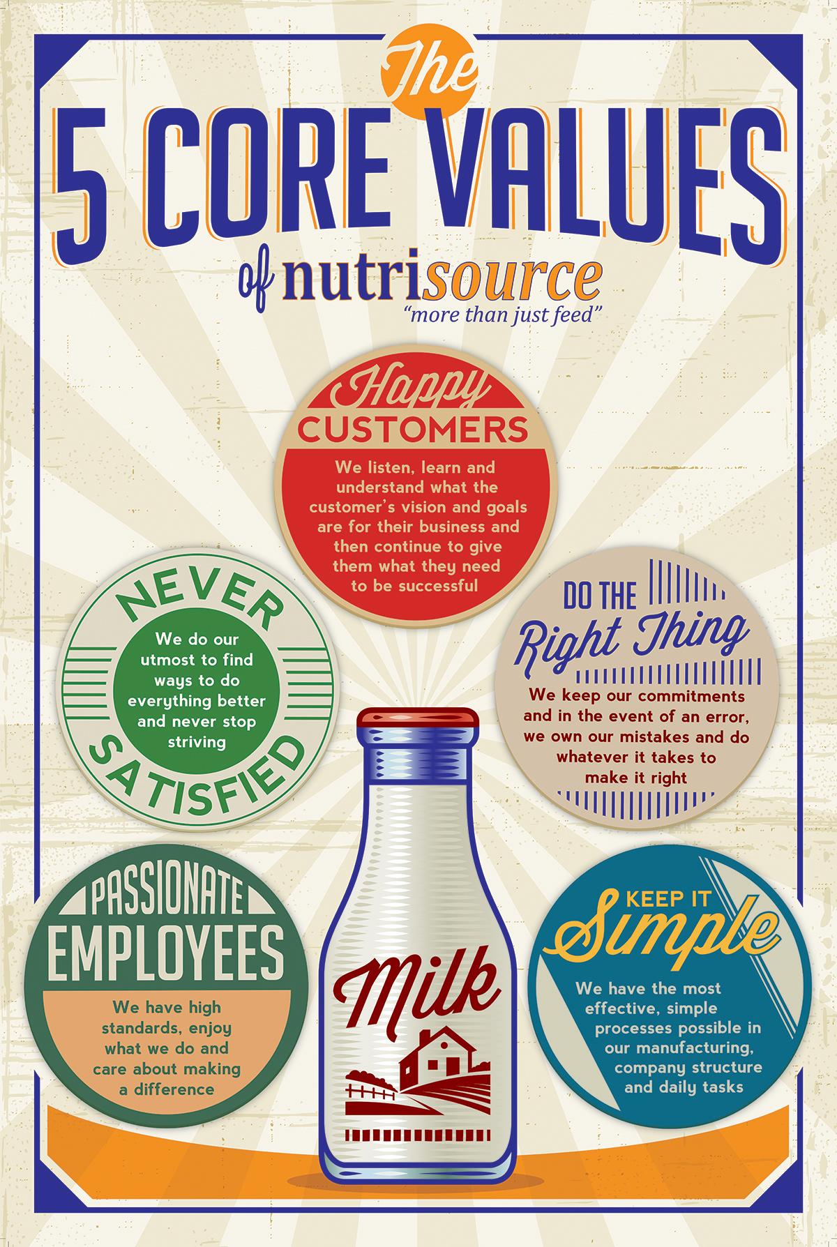 Nutrisource Core Values Poster.jpg