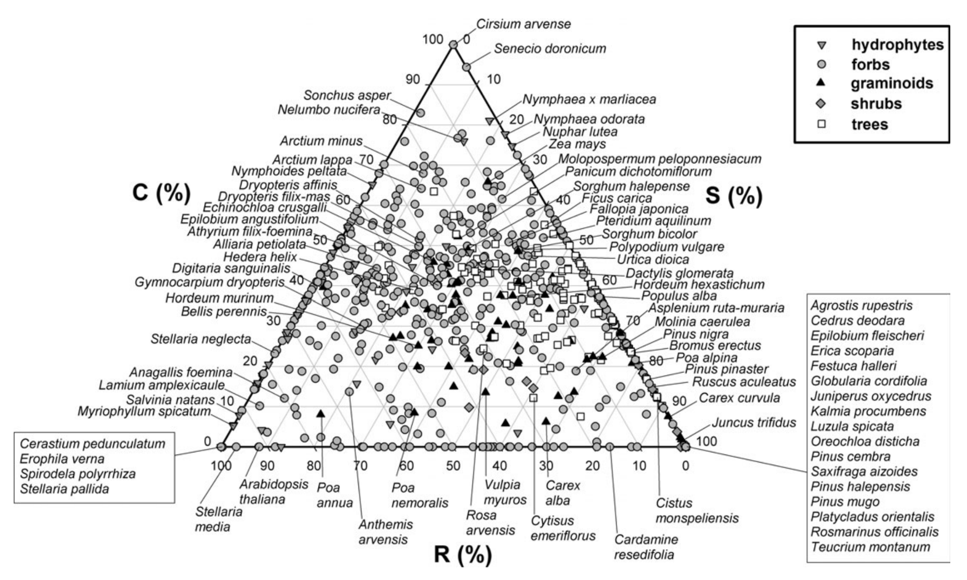 This figure from  Pierce et al. (2013) illustrates how one can classify plants as competitors, stress-tolerant, or pioneers/ruderals. The placement of the symbol equates to what percentage of each strategy each plant exhibits.