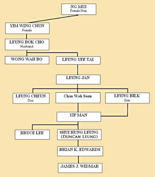 RDU Wing Chun School Lineage