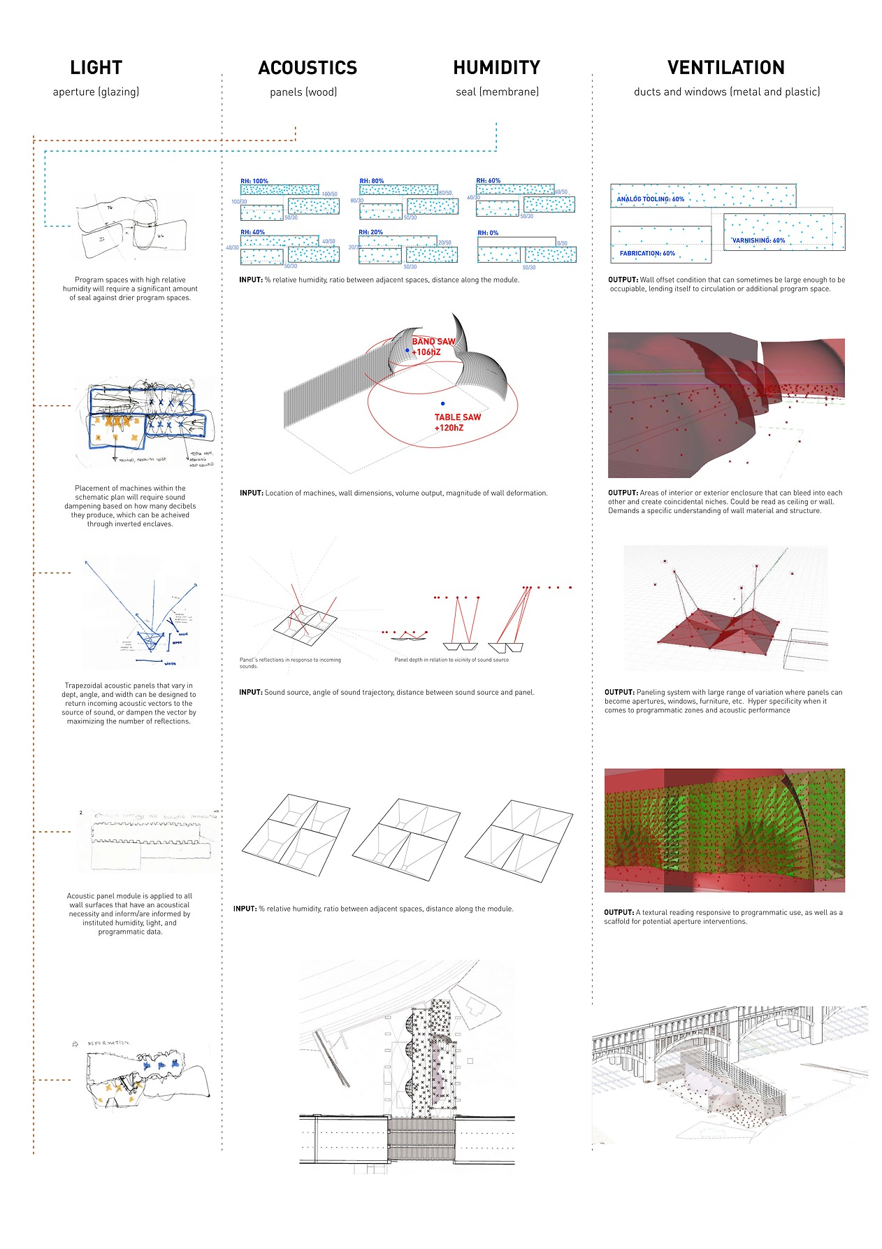 Preliminary studies in acoustical conditions.