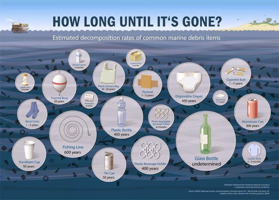 How Long Garbage Lasts in the Ocean.jpg
