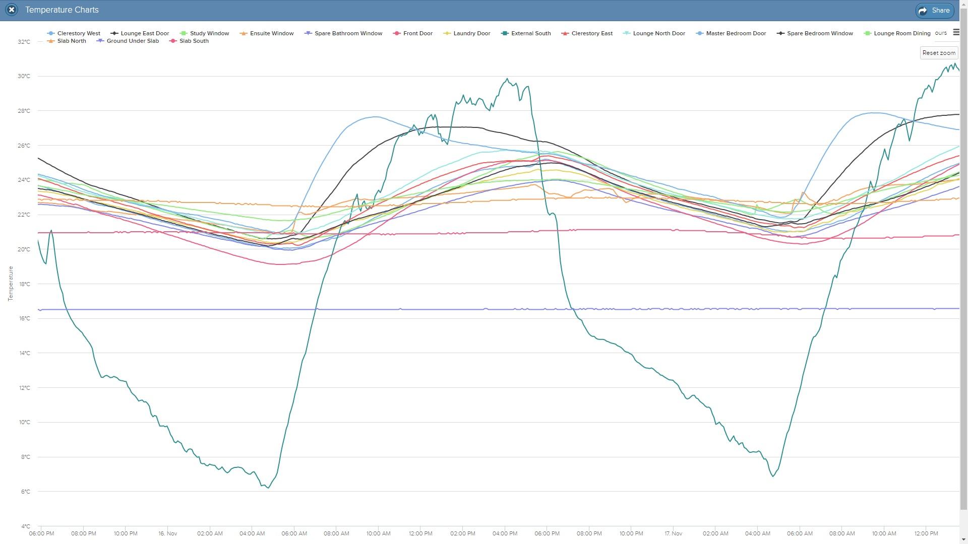 Figure 1 – full tilt data collection