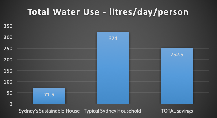 •   Per person water use: Sustainable House v Typical Sydney House