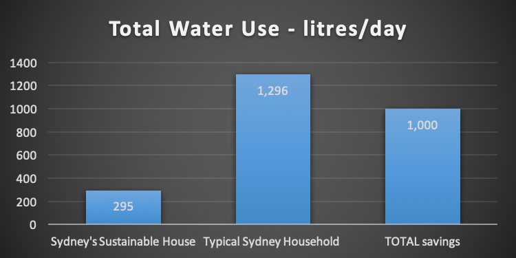 • Total water use per day: sustainable v typical