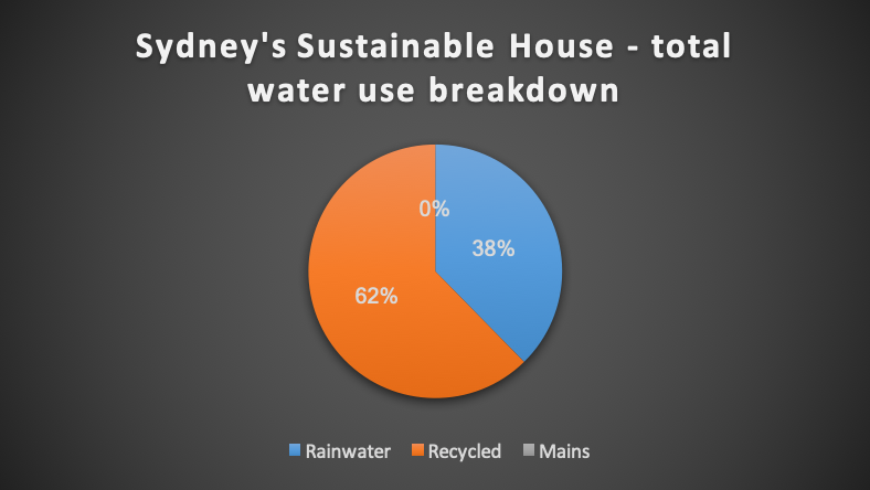•   How is rainwater and recycled water used in a sustainable house?