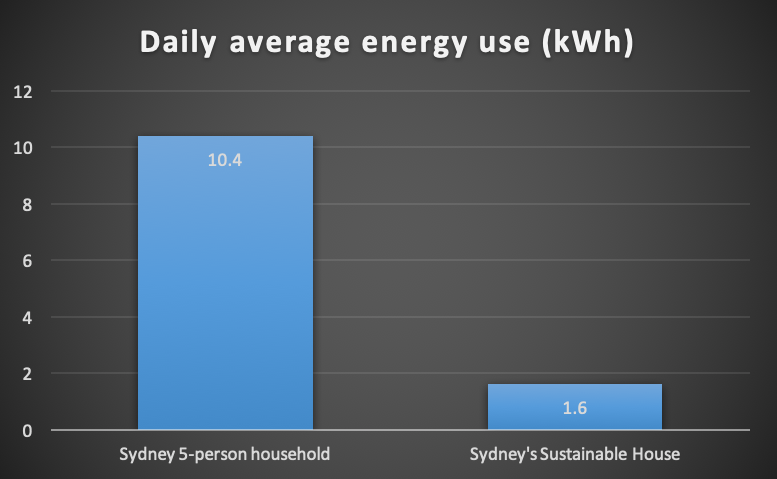 •   Daily average energy use: typical five person household v Sydney's Sustainable House