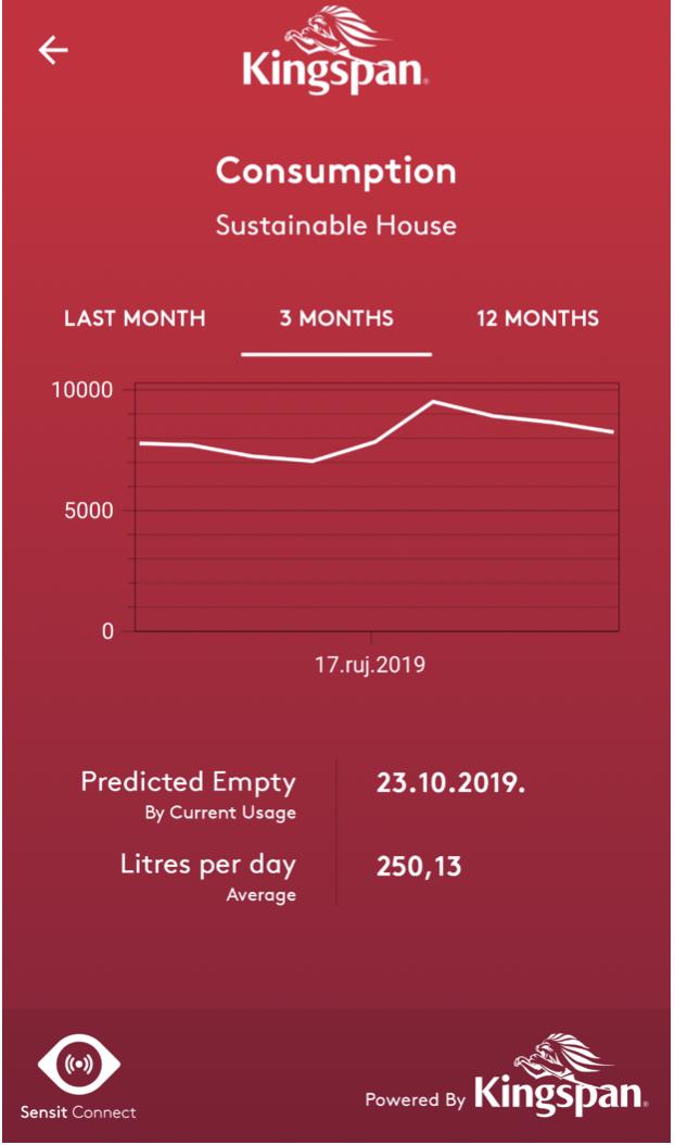 •  Screenshot 3: Third window (Three Months Graph)