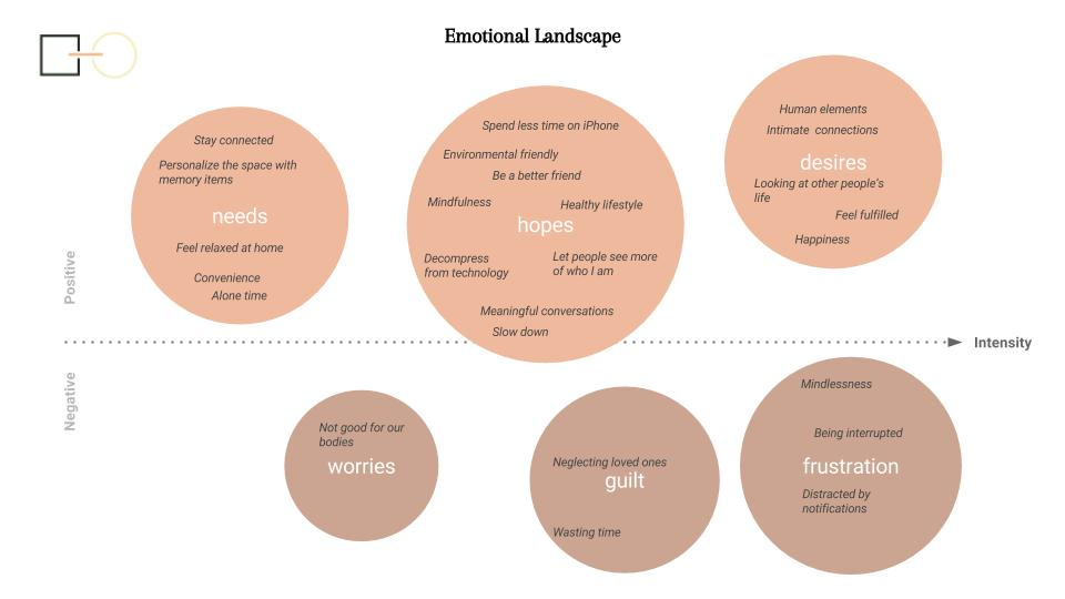 Emotional Landscape of People's Relationship with Technology