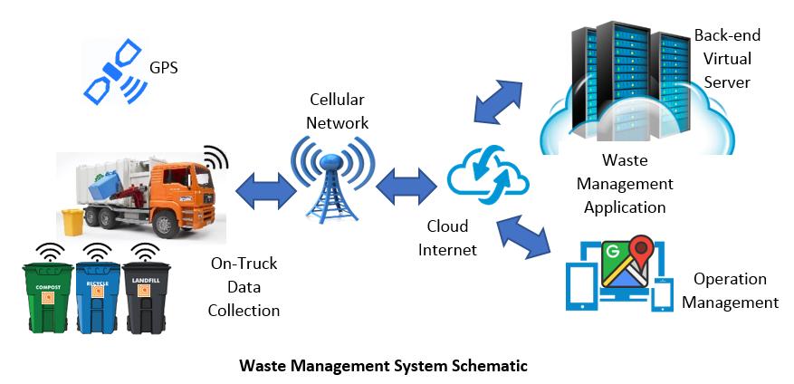 Waste Management System Schematics.png