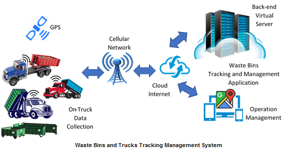 Waste Bins and Trucks Tracking Management System Diagram.png