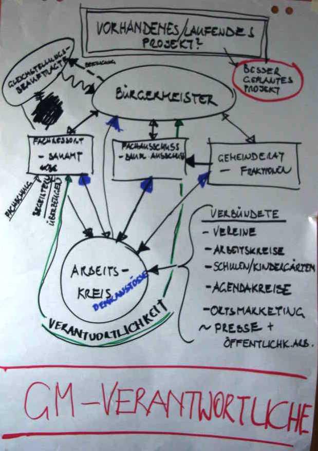 Diagram k Gender mainstreamingu v administrativě příručka od Brigitte Worthové