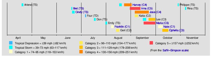 Image Source   | 2017 Hurricane Timeline